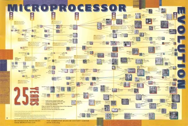 postermicroprocessorevolution
