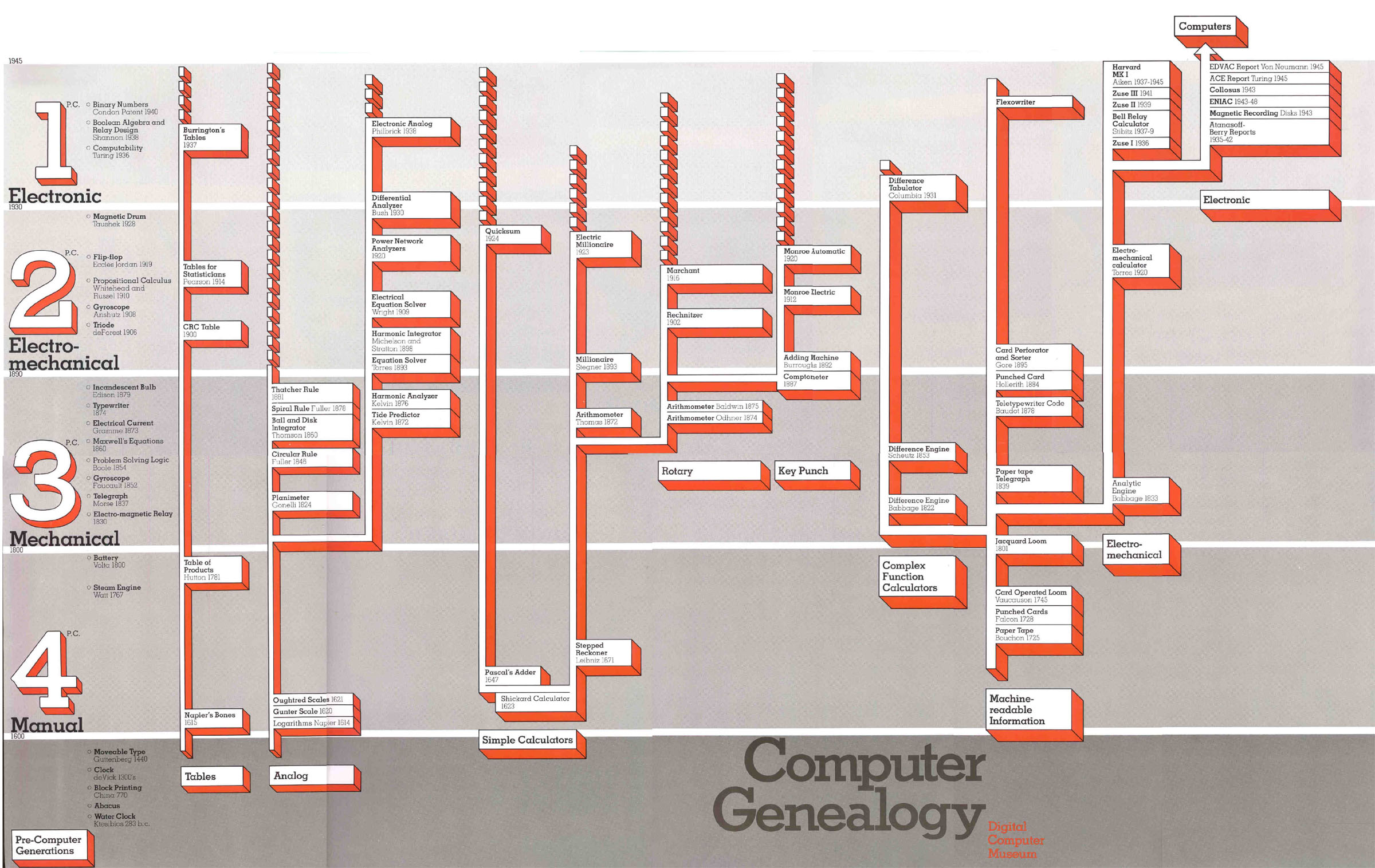 Earliest Computers New Computer Museum Difference Engine Diagram Tcm Pre Geneology Poster 1980