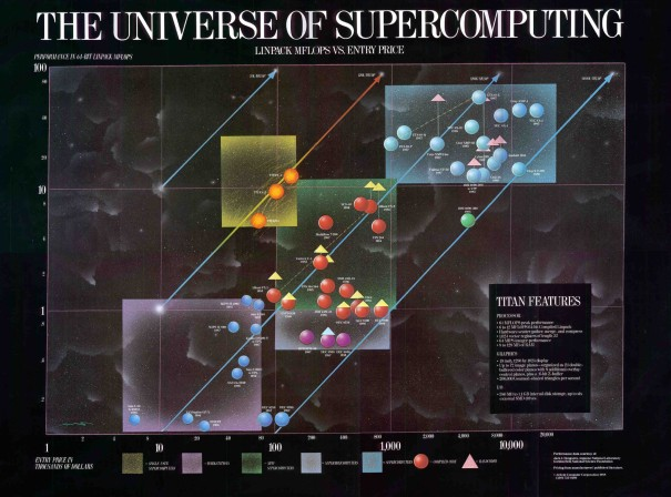 Universe of Supercomputing Poster 1988 Ardent View